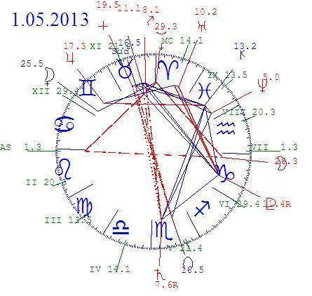 astrograma