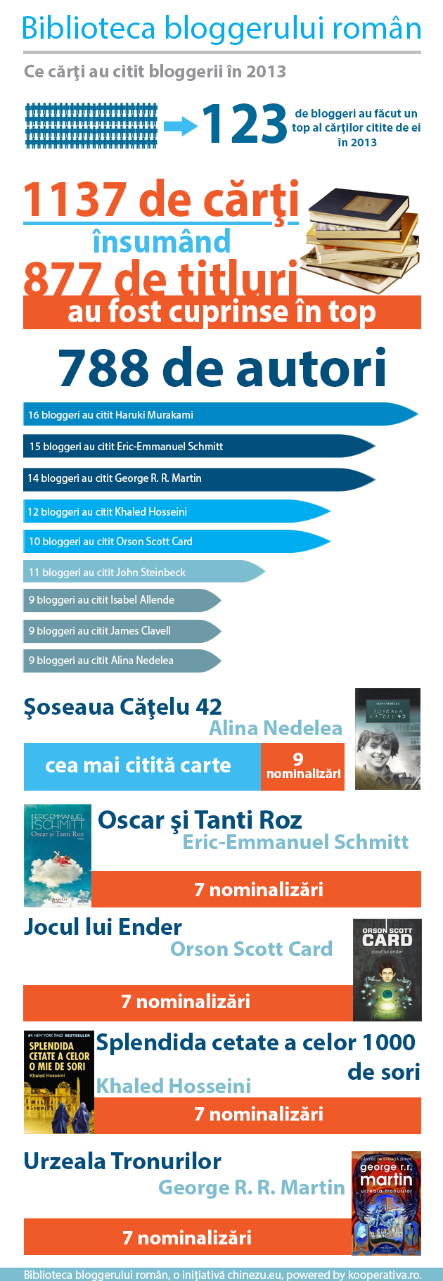 infografic biblioteca